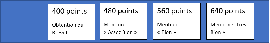 mention points brevet
